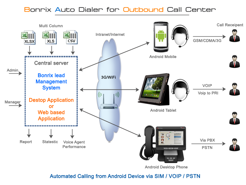 Mobile Auto Dialer System For Telecaller Supported By